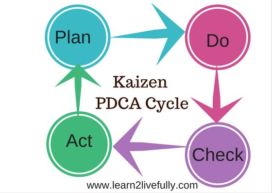 improve yourself the kaizen way